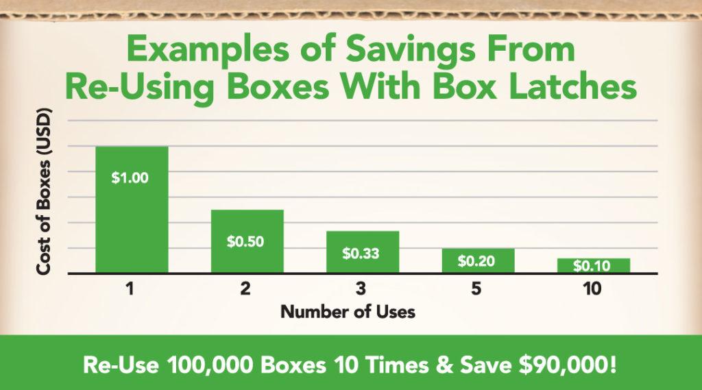 FAQ - Box Latch Products